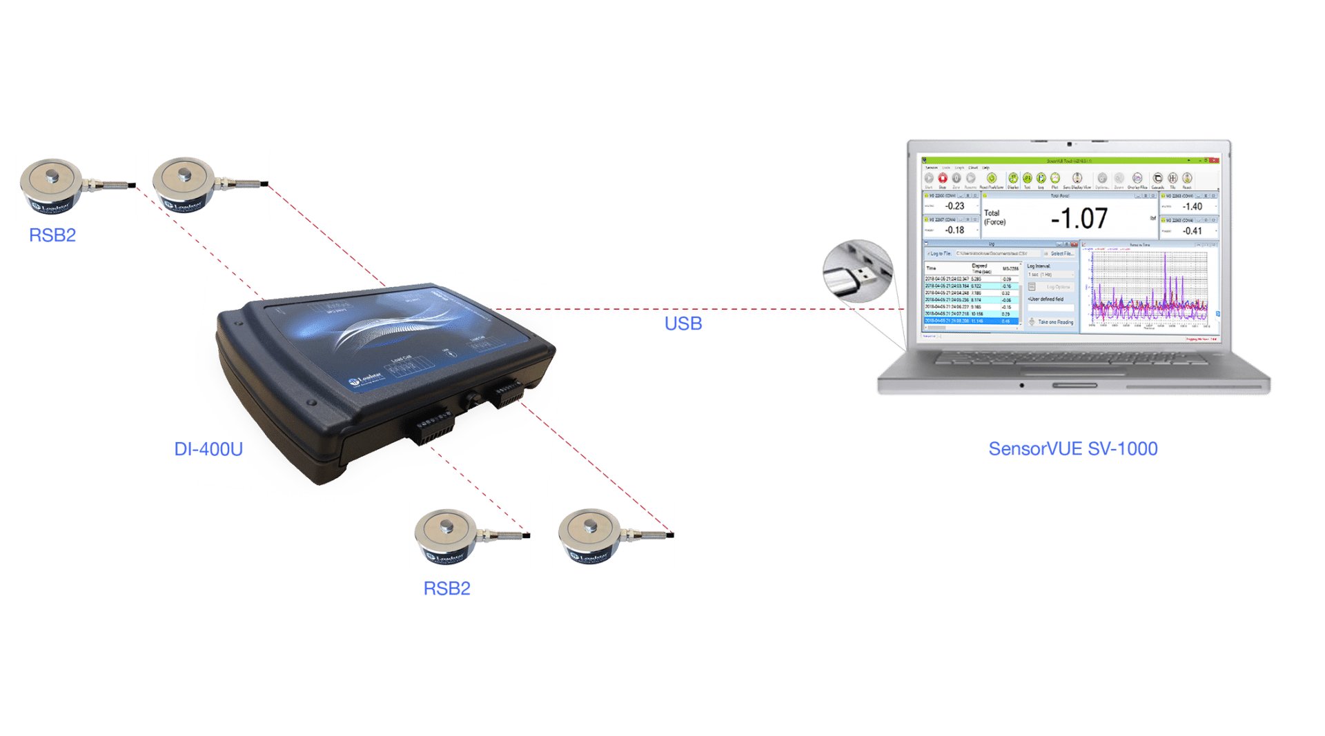 Kraftmesssystem Kraftmessdose RSB2 mit 4-Kanal USB Interface und Software LoadVUE Pro